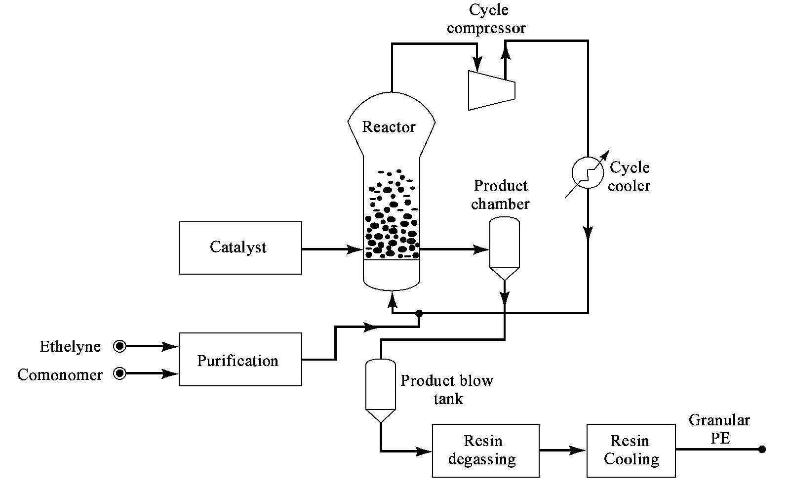 Teknologi lldpe linear low density polyethylene damars blog gambar 1 polimerisasi fasa gas union carbide ccuart Choice Image